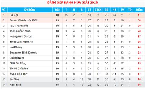 BXH V-League 2018 sau vong 19