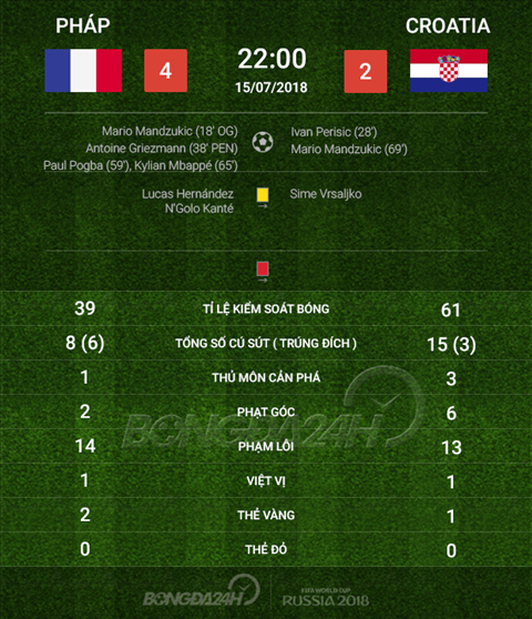 Thong so tran dau Phap 4-2 Croatia