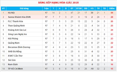 BXH sau vong 17 V-League 2018