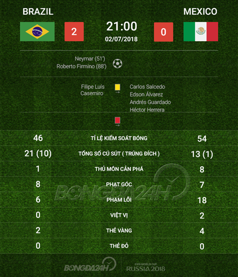 Thong so tran dau Brazil 2-0 Mexico