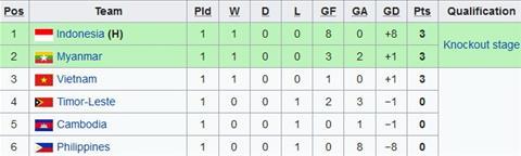 Trực tiếp U16 Việt Nam vs U16 Đông Timor AFF Cup 2018 chiều nay hình ảnh