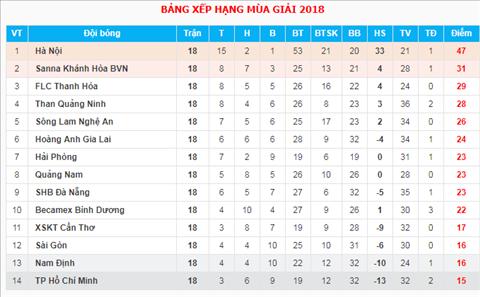 BXH V-League sau vong 18