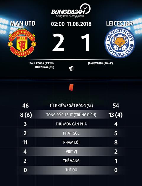 Thong so tran dau MU 2-1 Leicester