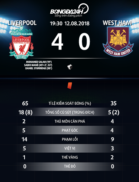 Thong so tran dau Liverpool 4-0 West Ham