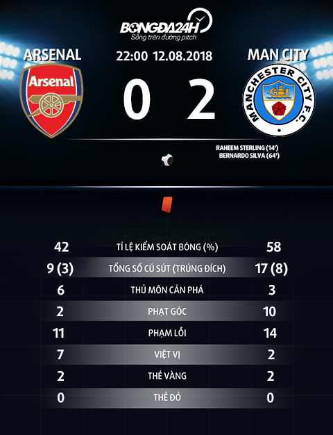 Thong so tran dau Arsenal 0-2 Man City
