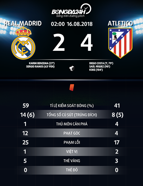 Thong so tran dau Real Madrid 2-4 Atletico