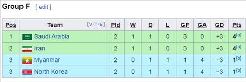 Trực tiếp kết quả bảng F Asiad 2018 U23 Iran vs U23 Myanmar hình ảnh