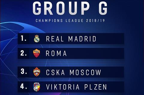Dư âm bốc thăm vòng bảng Champions League 201819 hình ảnh