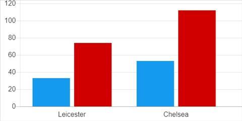 Lý do CLB Premier League khó bảo vệ thành công chức vô địch ảnh 4