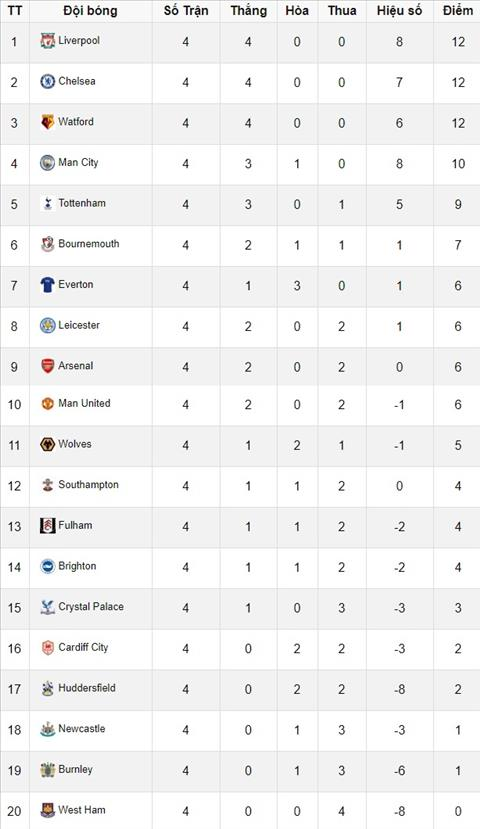 Nhận định vòng 5 Premier League 2018/19 ảnh 7