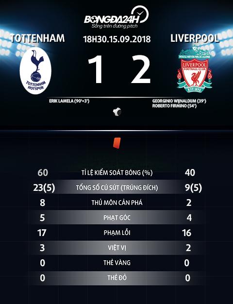 Thong so tran dau Tottenham vs Liverpool