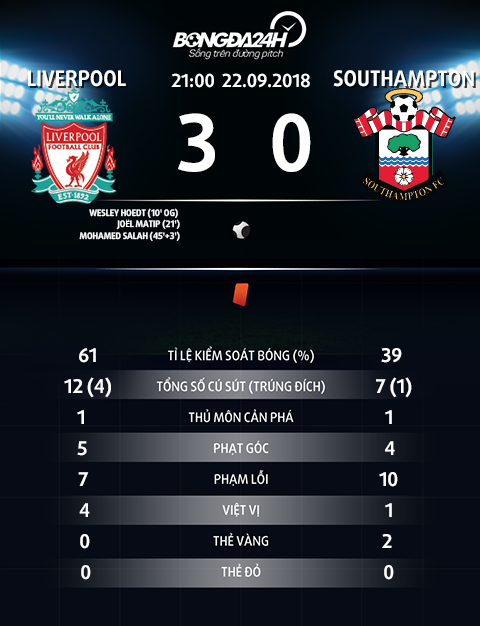 Thong so tran dau Liverpool 3-0 Southampton