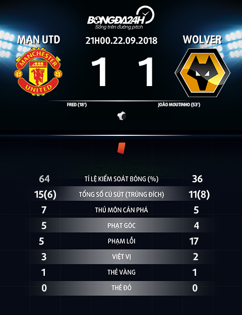 Thong so tran dau Man Utd vs Wolverhampton