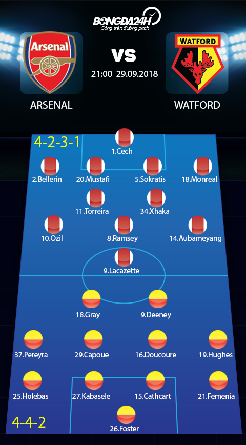 Doi hinh du kien Arsenal vs Watford