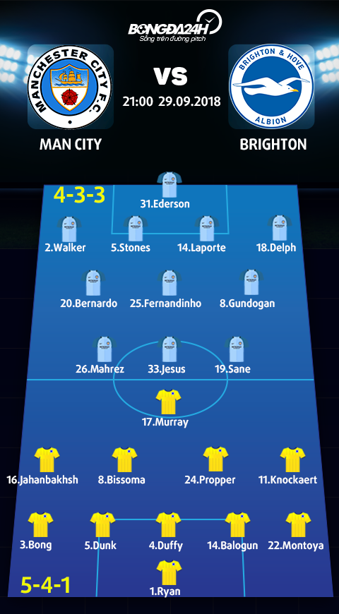 Doi hinh du kien Man City vs Brighton