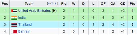 Nhận định UAE vs Thái Lan 23h00 ngày 141 (Asian Cup 2019) hình ảnh 2
