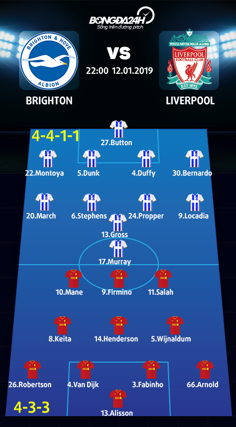 Doi hinh du kien Brighton vs Liverpool