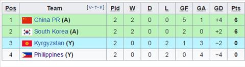 Phân tích cục diện bảng C Asian Cup 2019 Kết quả khiến Việt Nam chưa thể yên tâm hình ảnh 2