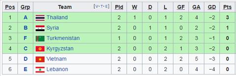 Kịch bản nào khiến ĐT Thái Lan bị loại ở VCK Asian Cup 2019 hình ảnh