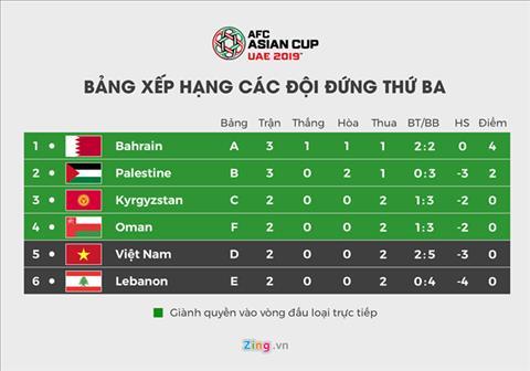 ĐT Việt Nam cần tỷ số nào sẽ chắc chắn đi tiếp tại Asian Cup 2019 hình ảnh