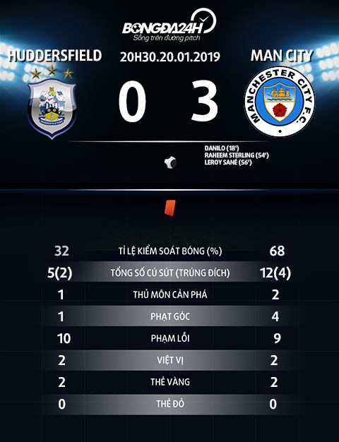 Thong so tran dau Huddersfield vs Man City