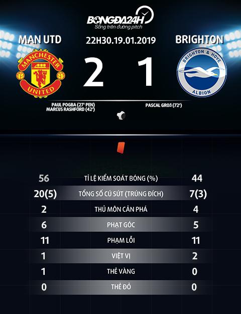 Thong so tran dau Man Utd vs Brighton