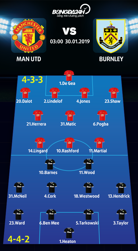 Doi hinh du kien Man Utd vs Burnley