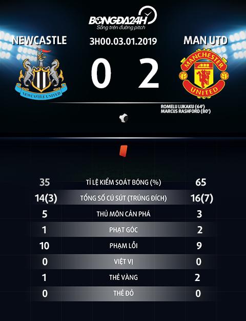 Thong so tran dau Newcastle vs Man Utd