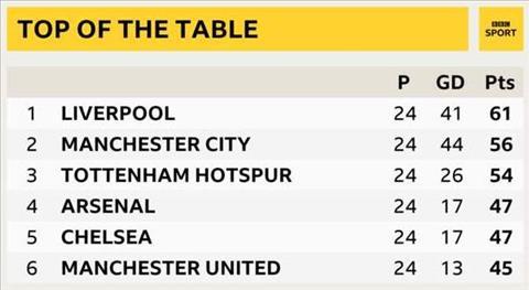 BXH Premier League sau vong 24