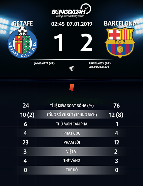 Thong so tran dau Getafe 1-2 Barca