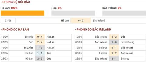 Ha Lan vs Bac Ireland phong do