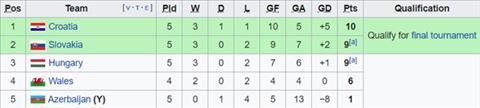 Nhận định Croatia vs Hungary 1h45 ngày 1110 (Vòng loại EURO 2020) hình ảnh 2