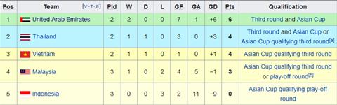 Việt Nam xếp thứ mấy bảng G sau trận thắng Malaysia hình ảnh