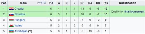 Nhận định Hungary vs Azerbaijan 23h00 ngày 1310 (Vòng loại Euro 2020) hình ảnh 2