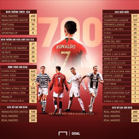 INFOGRAPHIC: Ronaldo can moc 700 ban thang trong su nghiep1