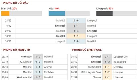 MU vs Liverpool doi dau