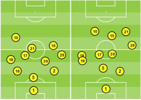 MU 1-1 Liverpool: Su linh hoat cua Solskjaer voi hang hau ve 3 nguoi va hang cong 2 nguoi3