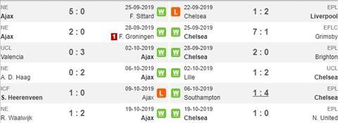 Ajax vs Chelsea phong do