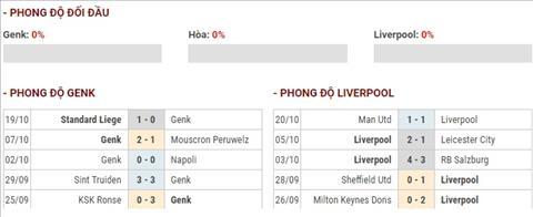 Nhận định Genk vs Liverpool (2h00 ngày 2410) Sự trở lại của nhà vua hình ảnh 4