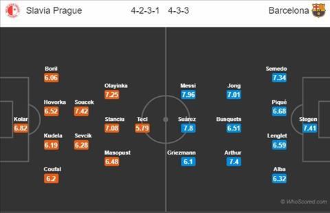 Slavia vs Barca doi hinh