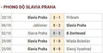 Slavia vs Barca phong do Slavia