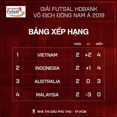 Bang xep hang bang B AFF HD Bank Futsal 2019