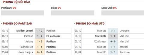 Nhận định Partizan vs MU (23h55 ngày 2410) Bộ mặt nào của Quỷ hình ảnh 2
