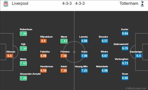 Liverpool vs Tottenham doi hinh
