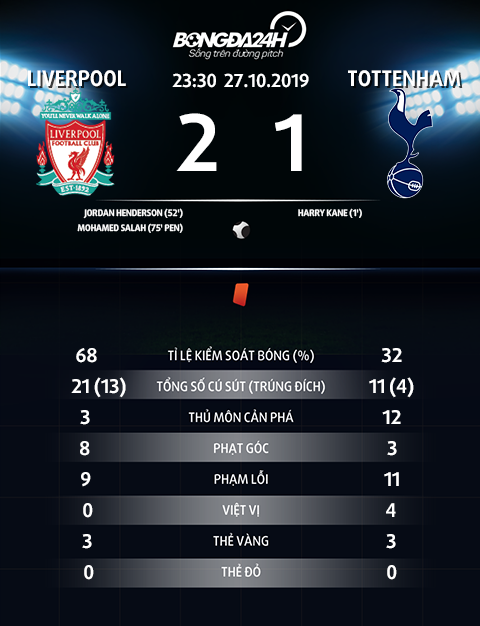 Thong so tran dau Liverpool 2-1 Tottenham