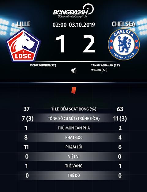 Thong so tran dau Lille 1-2 Chelsea