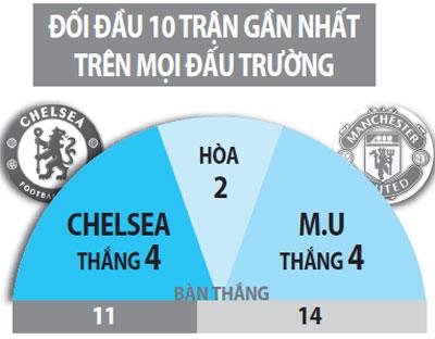 Đội hình dự kiến Chelsea vs MU Hai nhà trẻ đối đầu hình ảnh 4