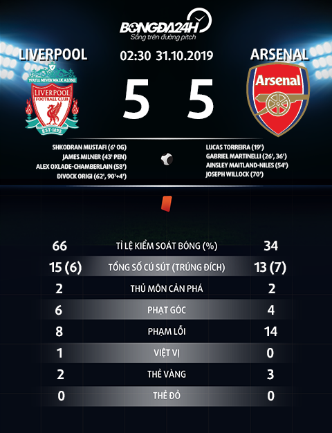 Thong so tran dau Liverpool 5-5 Arsenal