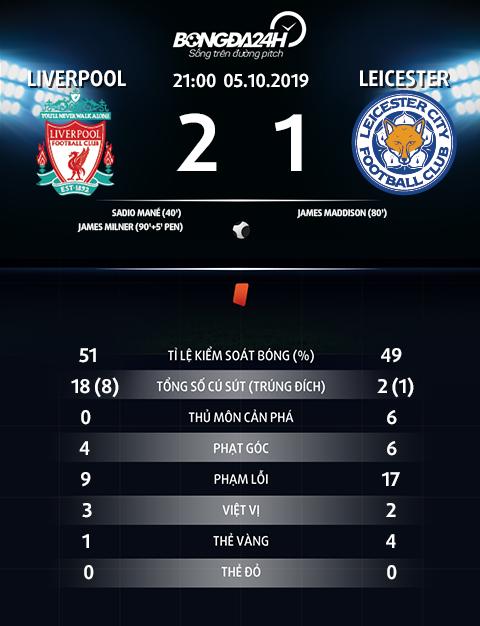 Thong so tran dau Liverpool 2-1 Leicester