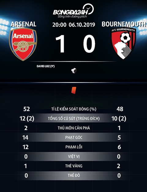 Thong so tran dau Arsenal 1-0 Bournemouth